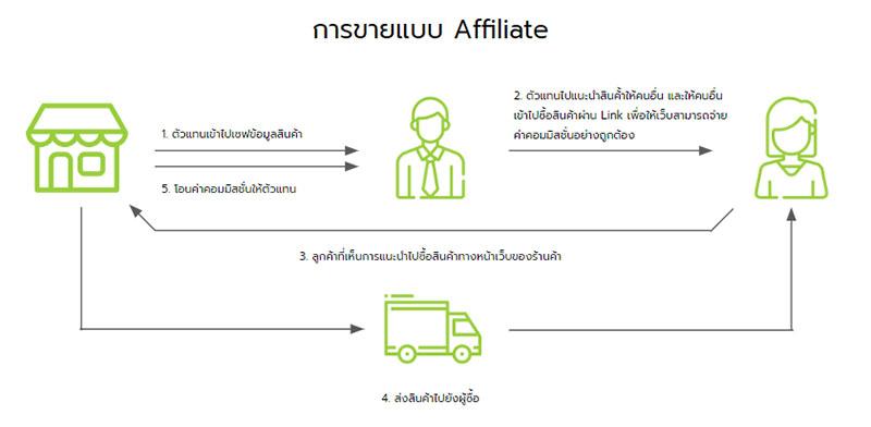 การทำงานของ Affiliate Program